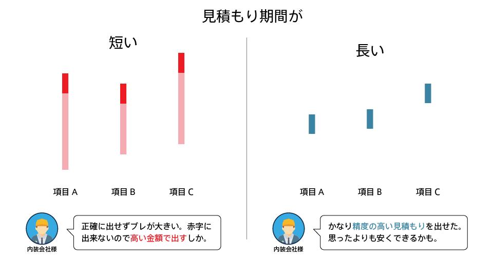 短い見積もり期間と長い見積もり期間で大きな差が出る