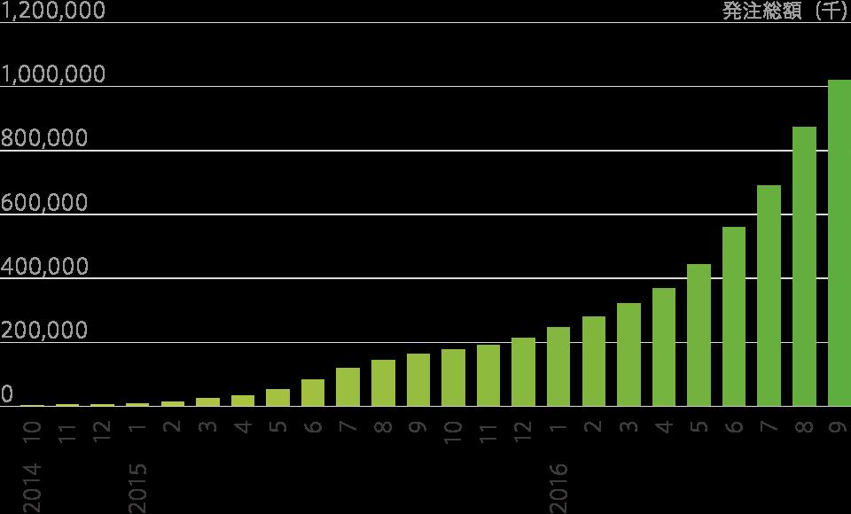 発注総額のグラフ